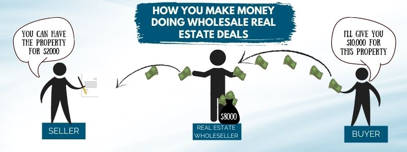 How you make money doing wholesale real estate deals.